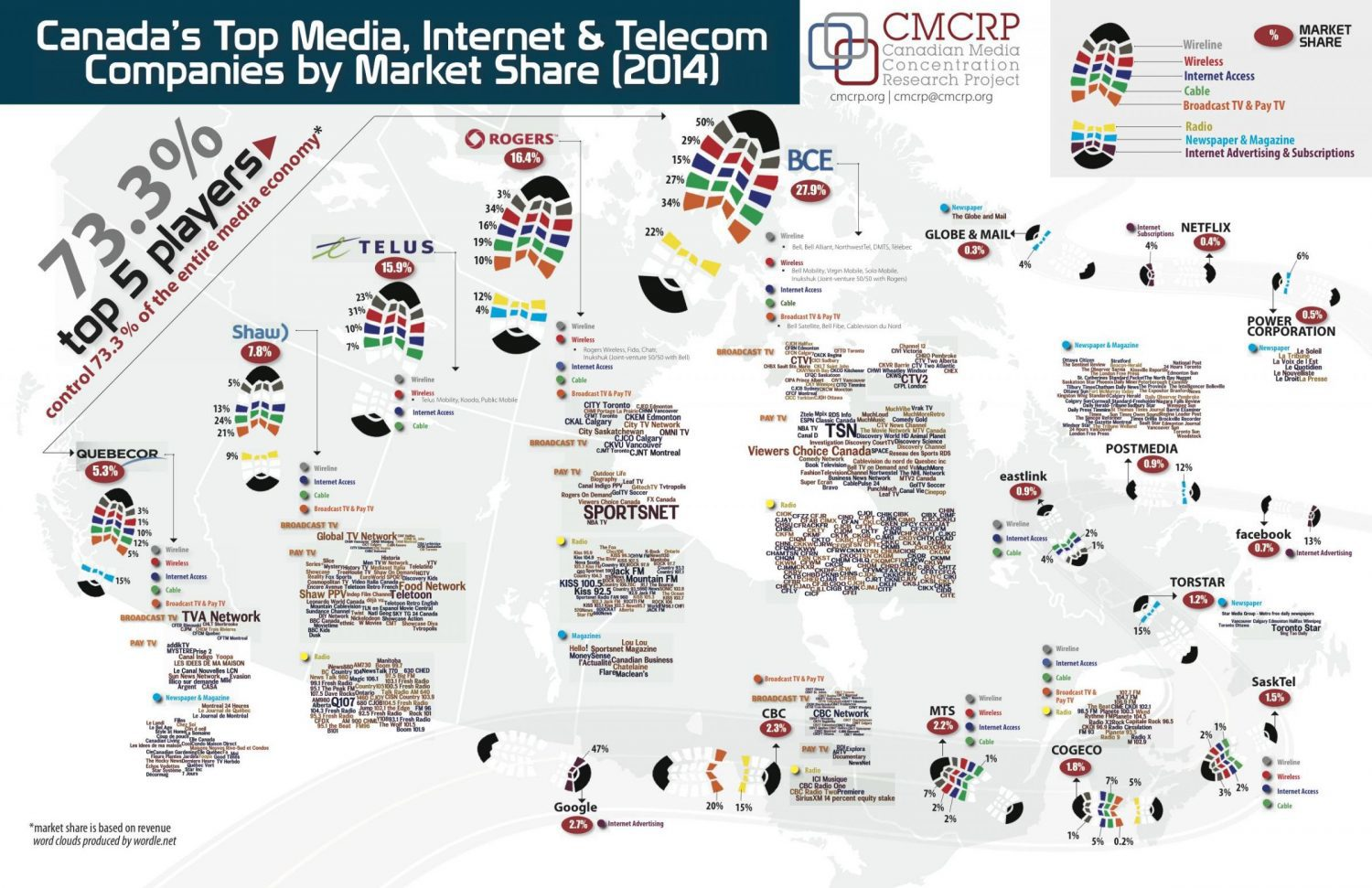 Almost all of Canada's media economy is controlled by five companies, as this infographic from the Canadian Media Concentration Research Project shows. Photo courtesy of CMCRP.