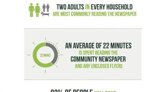 New study finds people read printed newspapers—if they are free and delivered directly to them