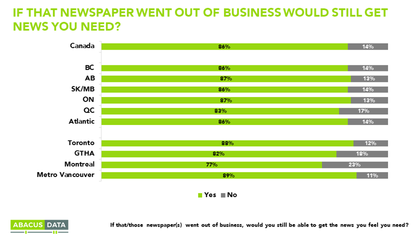 Abacus data poll released on June 16 finds that 86 per cent of Canadians feel they would get the news even if their local newspaper went out of business. Image courtesy of Abacus Data.