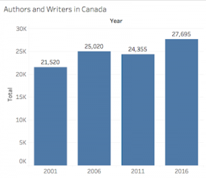 Bar chart presenting data that shows there were 21,520 authors and writers in Canada in 2001, 25,020 in 2006, 24,355 in 2011, and 27,695 in 2016.