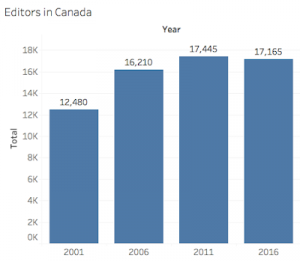 Bar chart presenting data that shows that there were 12,480 editors in Canada in 2001, 16,210 in 2006, 17,445 in 2011 and 17,165 in 2016.