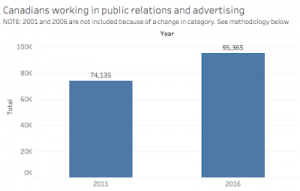 Bar chart presenting data that shows 74,135 Canadians worked in public relations and advertising in 2011 and 95,365 in 2016.
