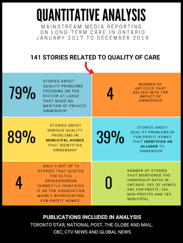 Quantitative analysis: Mainstream media reporting on long-term care in Ontario January 2017 to December 2019. 141 stories related to quality of care. 79% stories about quality problems focusing on the sector at large that made no mention of private ownership. 4 articles that delved into the impacts of ownership. 89% stories about serious quality problems in municipal homes that identified ownership. 39% of stories about quality problems in for profit homes that identified or alluded to ownership. Only 4 out of 14 stories that quoted the OLTCA spokesperson correctly identified it as the association mainly representing for-profit homes. 0 stories mentioned the ownership ratio in Ontario: 58% of homes are for-profit, 24% non-profits and 18% municipal.