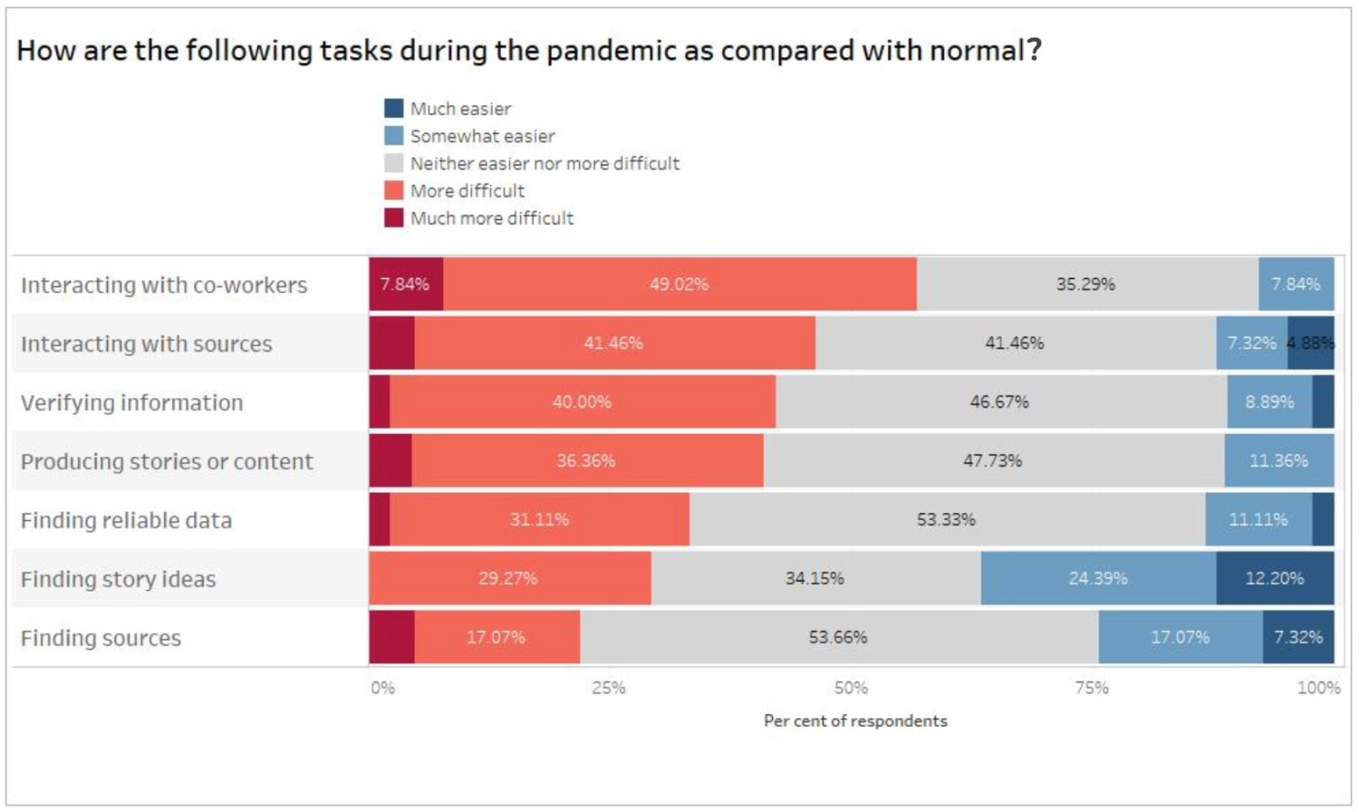 """Chart representing respondents answers to the question """"How are the following tasks during the pandemic as compared with normal"""" broken down by much easier, somewhat easier, neither easier nor more difficult, more difficult and much more difficult. The tasks are: interacting with co-workers, interacting with sources, verifying information, producing stories or content, finding reliable data, finding story ideas and finding sources"""