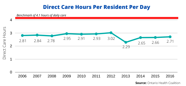 Direct Care House per Resident Per Day Benchmark of 4.1 hours of daily care Source: Ontario Health Coalition