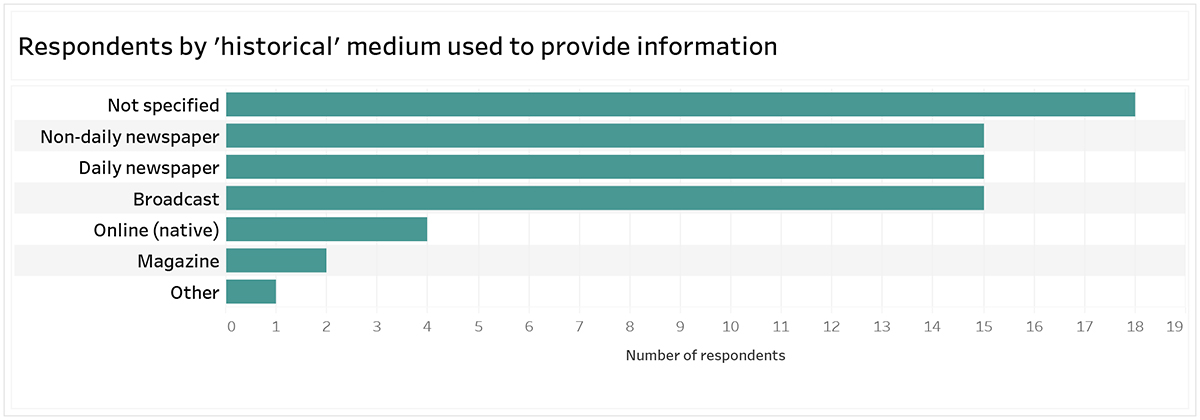 Graph: Respondents by 'historical' medium used to provide information. 18 respondents not specified; 15 respondents non-daily newspaper; 15 respondents daily newspaper; 15 respondents broadcast; 4 respondents online (native); 2 respondents magazine; 1 respondent other