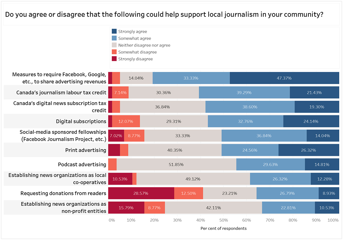 Graph title: Do you agree or disagree that the following could help support local journalism in your community? Measures to require Facebook, Google, etc to share ad revenues: 14.04% neither agree nor disagree, 33.33% somewhat agree, 47.37% strongly agree. Canada's journalism labour tax credit: 7.14% somewhat disagree, 30.36% neither disagree nor agree, 39.39% somewhat agree, 21.43% strongly agree. Canada's digital news subscription tax credit: 36.84% neither agree nor disagree, 38.6% somewhat agree, 19.3% strongly agree. Digital subscriptions: 12.07% somewhat disagree, 29.31% neither disagree nor agree, 32.76% somewhat agree, 24.14% strongly agree. Social-media sponsored fellowships (Facebook Journalism Project, etc): 7.02% strongly disagree, 8.77% somewhat disagree, 33.33% neither agree nor disagree, 36.84% somewhat agree, 14.04% strongly agree. Print advertising: 51.85% neither disagree nor agree, 24.56% somewhat agree, 26.32% strongly agree. Podcast advertising: 51.85% neither disagree nor agree, 29.63% somewhat agree, 14.81% strongly agree. Establishing news organizations as local co-operatives: 10.53% strongly disagree, 49.12% neither disagree nor agree, 26.32% somewhat agree, 12.28% strongly agree. Requesting donations from readers: 26.57% strongly disagree, 12.5% somewhat disagree, 23.21% neither disagree nor agree, 26.79% somewhat agree, 8.93% strongly agree. Establishing news organizations as non-profit entities: 15.79% strongly disagree, 8.77% somewhat disagree, 42.11% neither agree nor disagree, 22.81% somewhat agree, 10.53% strongly agree.