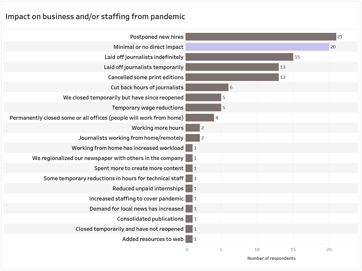 Graph title: Impact on business and/or staffing from pandemic. 21 respondents postponed new hires; 20 respondents minimal or no direct impact; 15 respondents laid of journalists indefinitely; 13 respondents laid of journalists temporarily and cancelled some print editions; 6 respondents cut back hours of journalists; 5 respondents we closed temporarily but have since reopened and temporary wage reductions; 4 permanently closed some or all offices (people will work from home); 2 working more hours and journalists working from home remotely; 1 respondent working from home has increased workload, we regionalized our newspaper with others in the company, spent more to create more content, some temporary reductions in hours for technical staff, reduced unpaid internships, increased staffing to cover pandemic, demand for local news has increased, consolidated publications, closed temporarily and have not reopened, added resources to web.