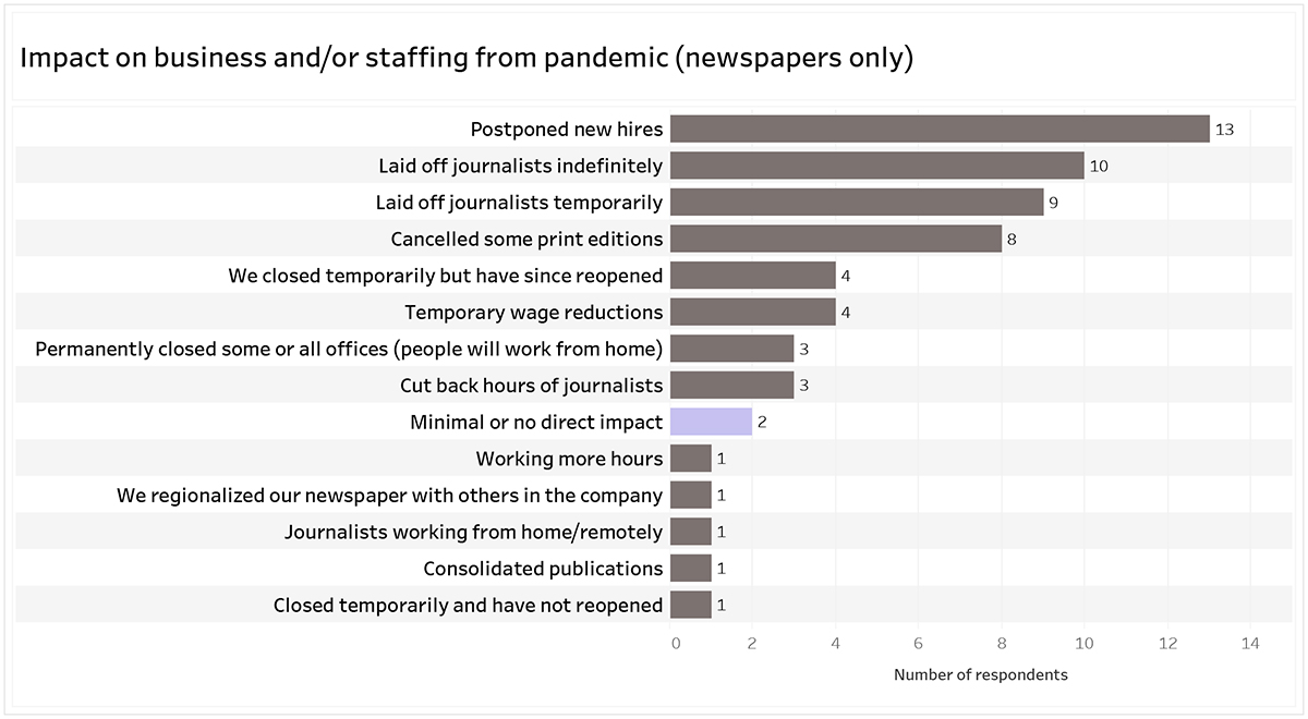 Graph title: Impact on business and/or staffing from pandemic (newspapers only): 13 respondents postponed new hires; 10 respondents laid of journalists indefinitely; 9 respondents laid off journalists temporarily; 8 respondents cancelled some print editions; 4 respondents we closed temporarily but have since reopened and temporary wage reductions; 3 respondents permanently closed some or all office (people will work from home) and cut back hours of journalists; 2 respondents minimal or no direct impact; 1 respondent working more hours, we regionalized newspaper with others in the company, journalists working from home/remotely, consolidated publications and closed temporarily and have not reopened.