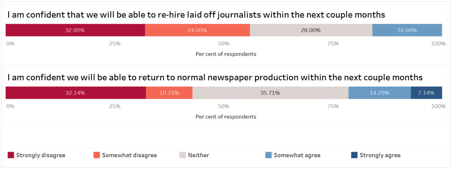 Graph title: I am confident they will be able to re-hire laid off journalists within the next couple months: 32% strongly disagree, 24% somewhat disagree, 28% neither, 16% somewhat agree. I am confident we will be able to return to normal newspaper production with the next couple months: 32.14% strongly disagree, 10.71% somewhat disagree, 35.71% neither, 14.29% somewhat disagree, 7.14% strongly agree.