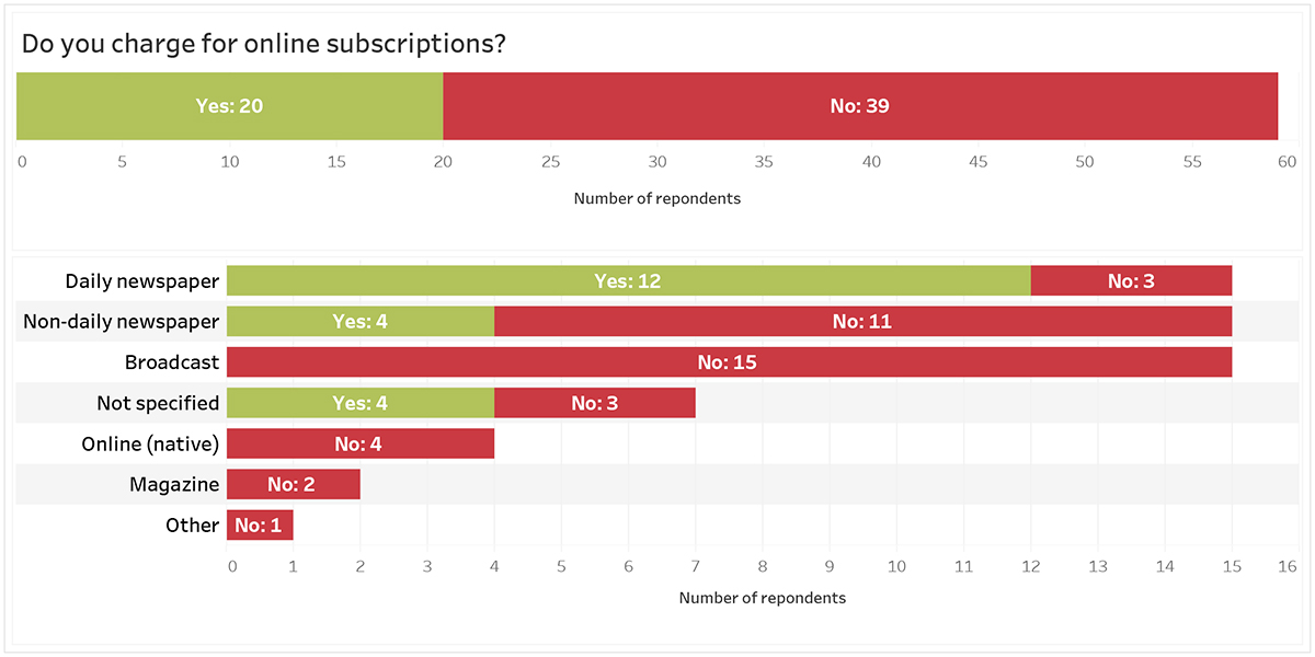 Graph: Do you charge for online subscriptions: Yes: 20; No: 29. Daily newspaper: Yes: 12; No: 3. Non-daily newspaper: Yes: 4; No: 11. Broadcast: No: 15. Not specified: Yes: 4. No: 3. Online (native) No: 4. Magazine: No: 2. Other: No: 1.