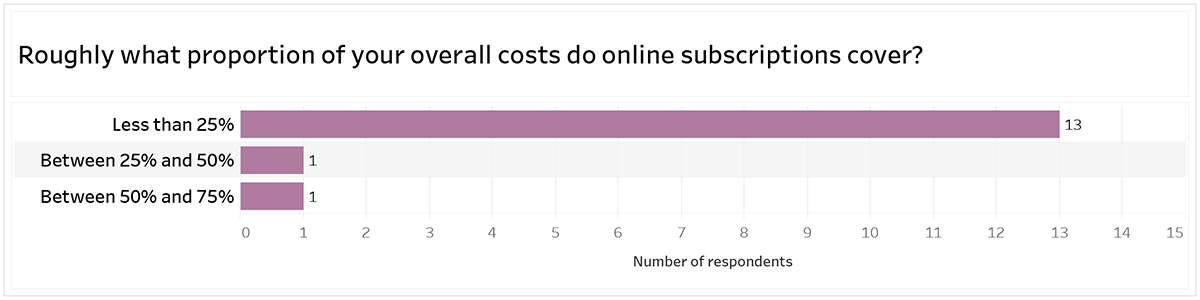 Graph title: Roughly what portion of your overall costs do online subscriptions cover: 13 respondents say less than 25%; 1 respondent says between 25% and 50% and one respondent says between 50% and 75%