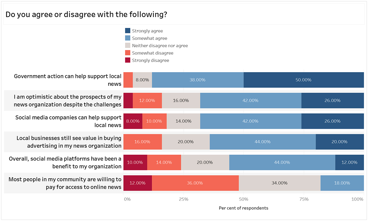 Graph title: Do you agree or disagree with the following? Government action can help support local news: 8% neither agree nor disagree, 38% somewhat agree, 50% strongly agree. I am optimistic about the prospects of my news organization despite the challenges: 12% somewhat agree, 16% neither disagree nor agree, 42% somewhat agree, 26% strongly agree. Social media companies can help support local news: 8% strongly disagree, 10% somewhat disagree, 14% neither agree nor disagree, 42% somewhat agree, 26% strongly agree. Local businesses still see value in buying advertising in my news organization: 16% somewhat disagree, 20% neither agree nor disagree, 44% somewhat agree, 20% strongly agree. Overall, social media platforms have been a benefit to my organization: 10% strongly disagree, 14% somewhat disagree, 20% neither agree nor disagree, 44% somewhat agree, 12% strongly agree. Most people in my community are willing to pay for access to online news: 12% strongly disagree, 36% somewhat disagree, 34% neither agree nor disagree, 18% somewhat agree.